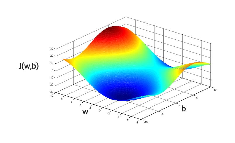 {\displaystyle f(x_{1},x_{2},x_{3})=x_{1}^{2}-x_{2}+x_{3}}