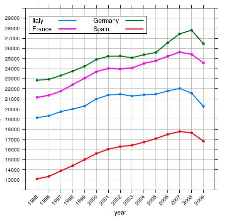 variaione pil procapite fino al 2009