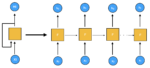 RNN – Come funzionano le Recurrent Neural Network
