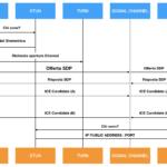 Cos'è e come funziona WebRTC