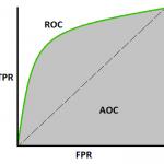 Cosa sono le curve  AUC - ROC ?