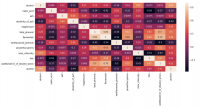 Che cosa è la matrice di correlazione?  come si costruisce in Python?